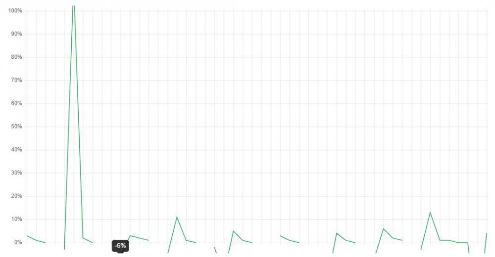 Pulseway CPU Negative Value.PNG